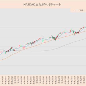 NASDAQが調整しています