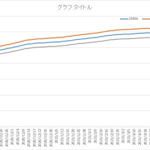 エクセルで移動平均乖離線を描く その21