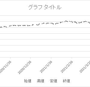 エクセルで移動平均乖離線を描く その22