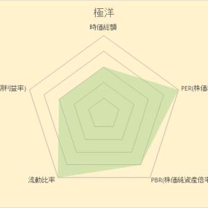 エクセルでレーダーチャートを描いてみる その1