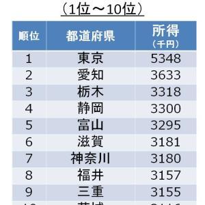 【役に立たないお金のネタ帳】県民一人当たり所得ランキング