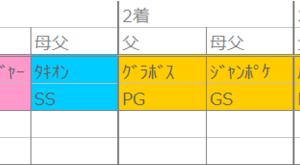 阪神の法則【芝】~7日(日)