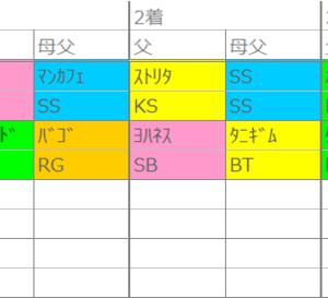 阪神の法則【D】~7日(日)