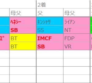 函館の法則:14日(日)・D