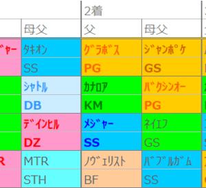 先週の傾向~阪神・芝