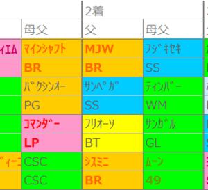 先週の傾向~阪神・D
