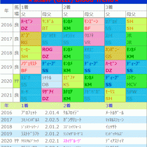 京成杯の法則【結果】