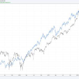 株価が40%下落する!?1939年と2019年の経済状況が酷似