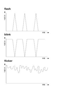 「点滅する」の訳し分け・・・flash/blink/flicker