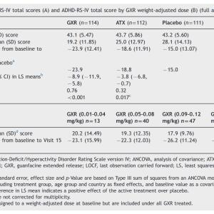ADHDに対するグアンファシンとアトモキセチンの効果