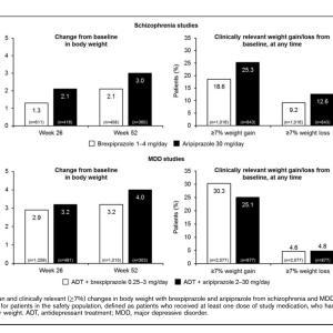 ブレクスピプラゾールとアリピプラゾールの体重に与える影響