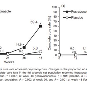 爪白癬治療薬「ホスラブコナゾール L-リシンエタノール付加物」の効果