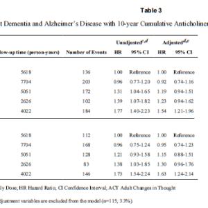 抗コリン作用を持つ薬物を服用すると認知症リスクが増大するのか?
