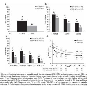 関節リウマチに対する生物学的製剤の効果発現どのくらいかかるのか?