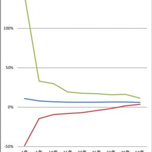 日本株の平均回帰の話