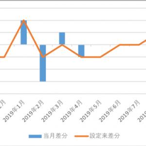 eMAXIS Slim 全世界株式(オール・カントリー) 2019.9の月次報告