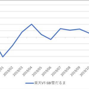 全世界株式型インデックスファンドの比較 2019/12