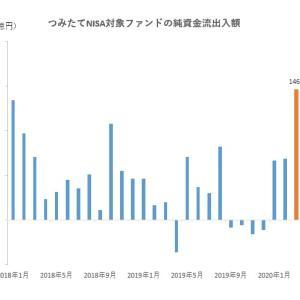 つみたてNISAファンド、3月資金流入額は過去最高