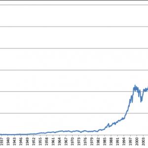 1928-2020 ダウ平均の長期推移