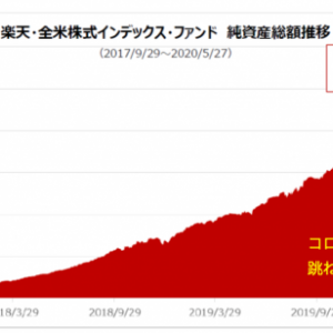 「楽天・全米株式インデックス・ファンド」の純資産総額が1,000億円を突破!