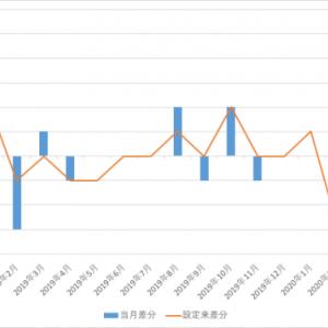 eMAXIS Slim 全世界株式(オール・カントリー) 2020.5の月次報告