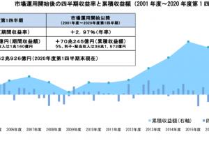 GPIF 2020年度第1四半期運用状況(速報)