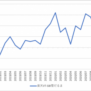 全世界株式型インデックスファンドの比較 2020/12