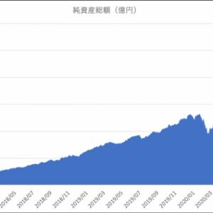 「eMAXIS Slim新興国株式インデックス」が純資産総額500億円突破!受益者還元型信託報酬率適用へ。