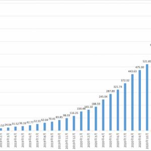 eMAXIS Slim 全世界株式(オール・カントリー) 900億円超! 1000億円までもう一息