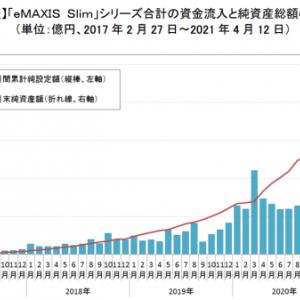 eMAXIS Slimシリーズの純資産総額が、ついに1兆円突破