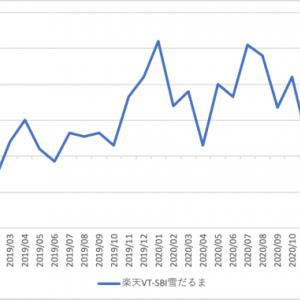 全世界株式型インデックスファンドの比較 2021/3