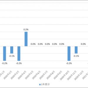 eMAXIS Slim 全世界株式(オール・カントリー) 2021.4の月次報告
