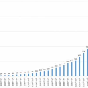eMAXIS Slim 全世界株式(オール・カントリー)の純資産総額が2000億円を突破!