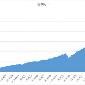 楽天・全世界株式インデックス・ファンドの純資産総額が1000億円を突破!