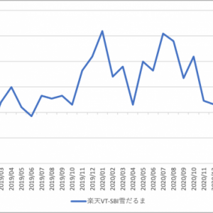 全世界株式型インデックスファンドの比較 2021/5