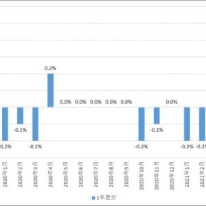 eMAXIS Slim 全世界株式(オール・カントリー) 2021.6の月次報告