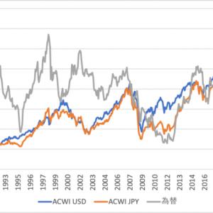 MSCI ACWIの長期推移を見てみる 1987/12末〜2021/6末