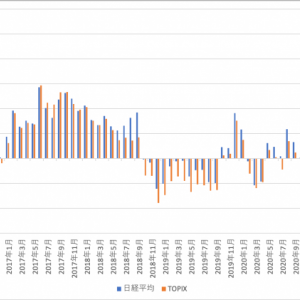 日本株式クラスをどうするか? 2021