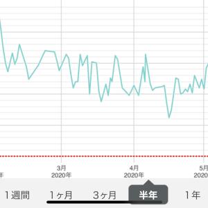 【激安】手術から一年【shimanoジャージ】
