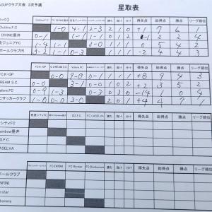 OKAYAカップの二次予選