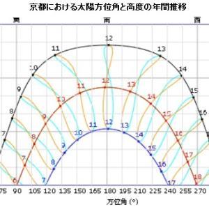 太陽方位と高度の計算