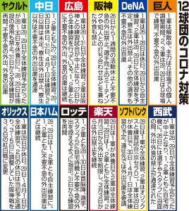 中日選手スタッフ15人、新型コロナウイルスに感染の阪神伊藤隼と接触!専門医判断へ