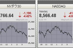 米国株式市場ダウ平均株価1190ドル安、新型肺炎拡大が警戒