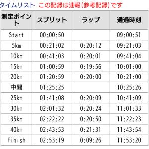 つくばマラソン2019 レース展開