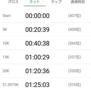 【速報】板橋Cityマラソン