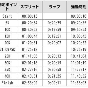 板橋Cityマラソン2019 ふりかえり1