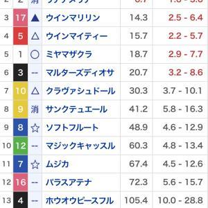 適当競馬10月3週 秋華賞・府中牝馬ステークス