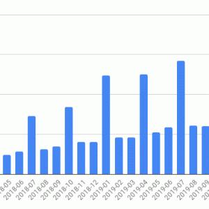 海外ETFの投資状況 (2020年1月)