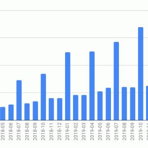 海外ETFの投資状況 (2020年3月)