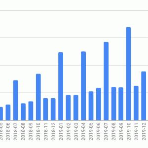 海外ETFの投資状況 (2020年5月)